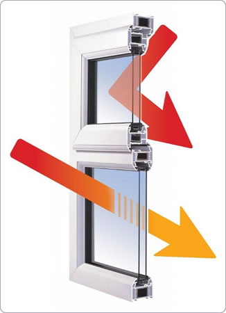 Heat retention of double glazing